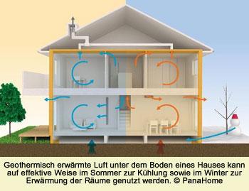 Japanische Wohnungsbauunternehmen Entwickeln Ständig Innovationen, Um Häuser  Noch Energieeffizienter Und Umweltfreundlicher Zu Machen, ...